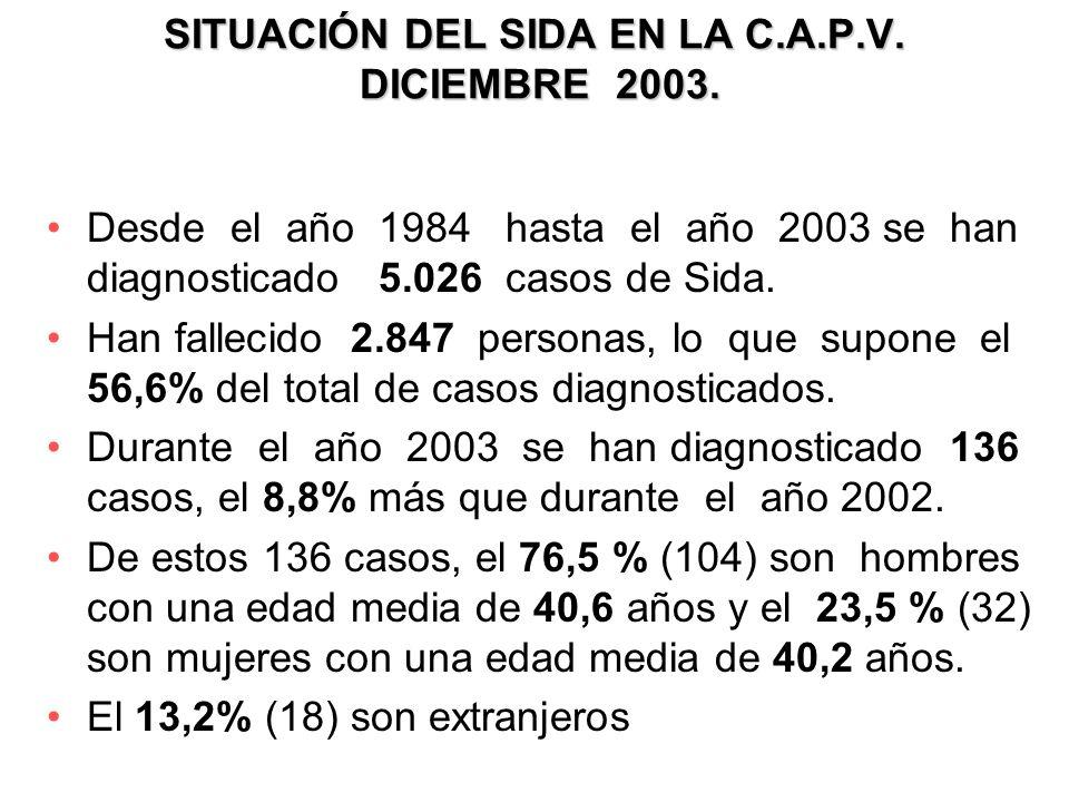 SITUACIÓN DEL SIDA EN LA C.A.P.V. DICIEMBRE 2003.