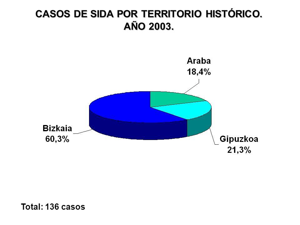 CASOS DE SIDA POR TERRITORIO HISTÓRICO. AÑO 2003. Total: 136 casos