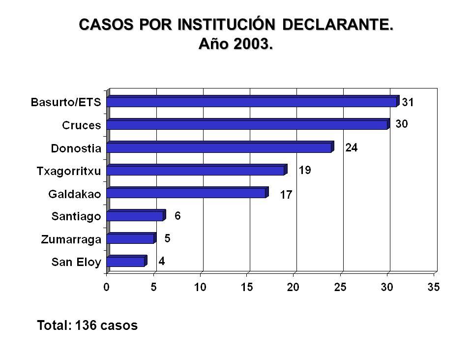 CASOS DE SIDA POR MECANISMO DE TRANSMISIÓN. Año 2003. Total: 136 casos