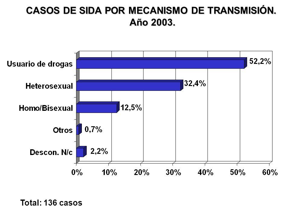 CASOS DE SIDA POR MECANISMO DE TRANSMISIÓN Y SEXO. Año 2003. Hombres: 104 casosMujeres: 32 casos