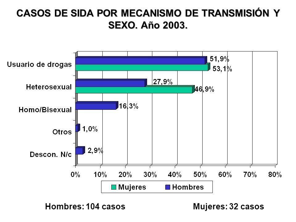 ZONA DE ORIGEN DE LOS EXTRANJEROS DIAGNOSTICADOS EN EL AÑO 2003. Total: 18 casos