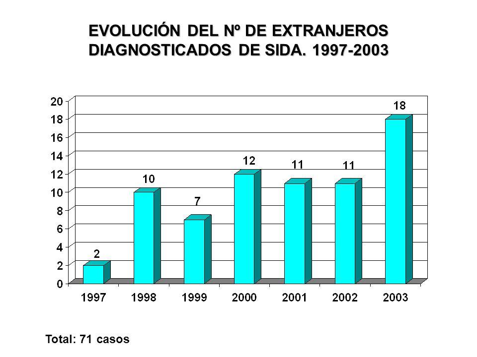 EVOLUCIÓN DEL Nº DE EXTRANJEROS DIAGNOSTICADOS DE SIDA. 1997-2003 Total: 71 casos
