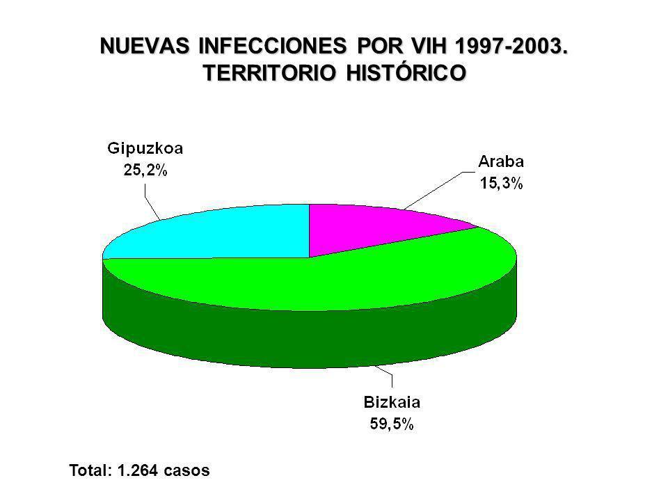 NUEVAS INFECCIONES POR VIH 1997-2003. TERRITORIO HISTÓRICO Total: 1.264 casos