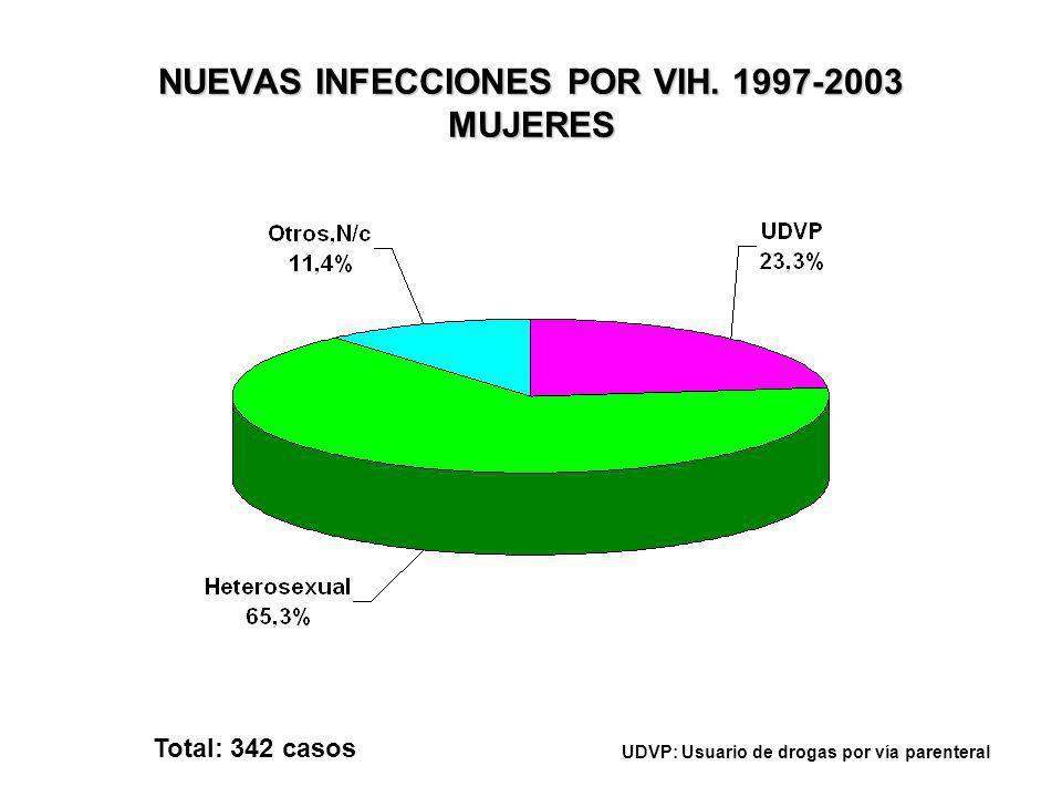 COINCIDENCIA DE DIAGNÓSTICO VIH CON EL DE SIDA. 1997-2003 Total: 1.264 casos