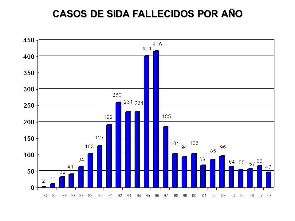 CASOS DE SIDA FALLECIDOS POR AÑO 84 85 86 87 88 89 90 91 92 93 94 95 96 97 98 99 00 01 02 03 04 05 06 07 08