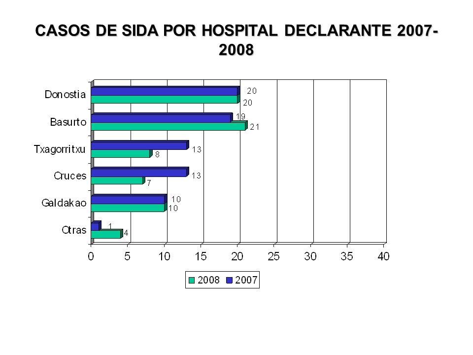CASOS DE SIDA POR HOSPITAL DECLARANTE 2007- 2008