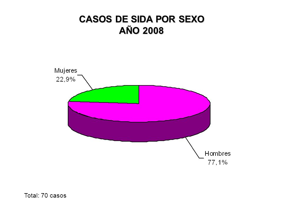 CASOS DE SIDA POR SEXO AÑO 2008 Total: 70 casos