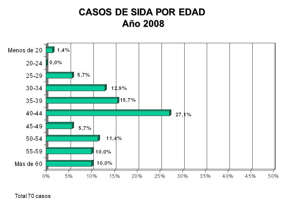 CASOS DE SIDA POR VÍA DE TRANSMISIÓN AÑO 2008 Total: 70 casos