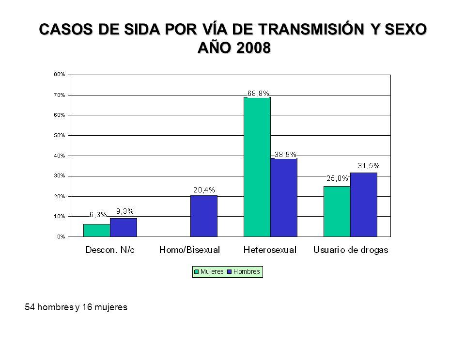 CASOS DE SIDA POR VÍA DE TRANSMISIÓN Y SEXO AÑO 2008 AÑO 2008 54 hombres y 16 mujeres