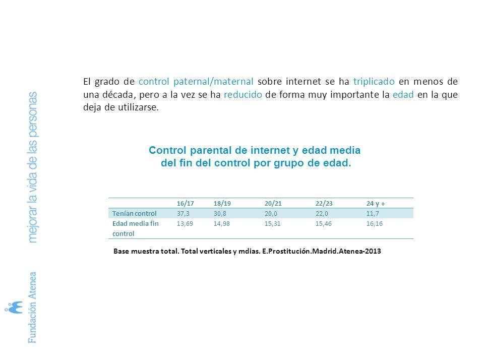 Los/las jóvenes estudiantes madrileños viven expuestos de forma continua a la imagen de la prostitución callejera.
