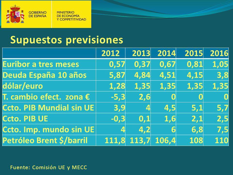 20122013201420152016 Euribor a tres meses0,570,370,670,811,05 Deuda España 10 años5,874,844,514,153,8 dólar/euro1,281,35 T.