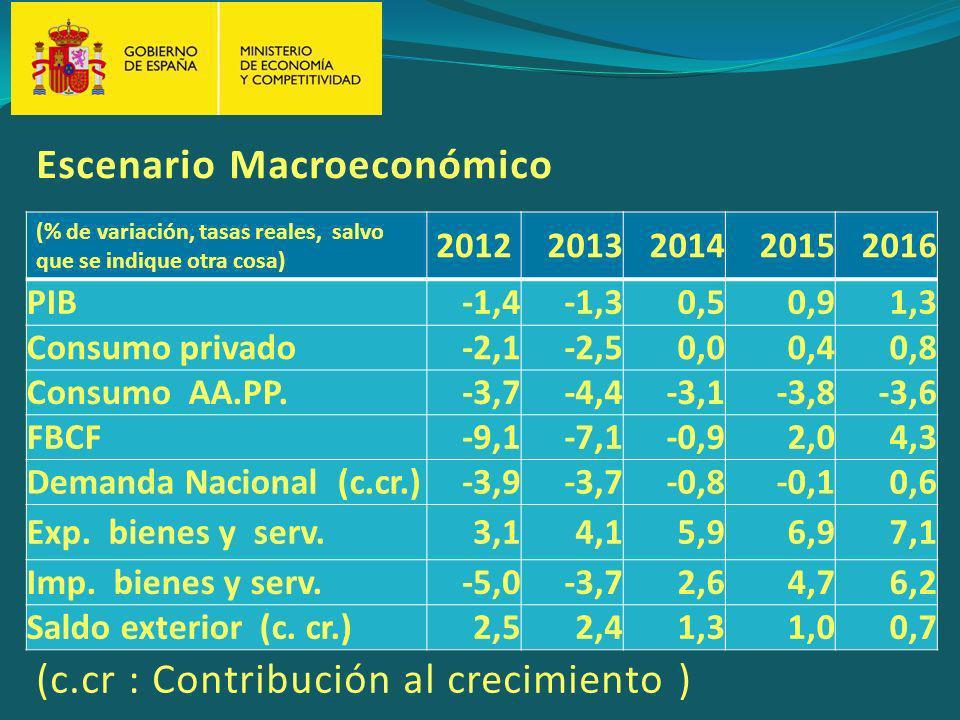 (% de variación, tasas reales, salvo que se indique otra cosa) 20122013201420152016 PIB-1,4-1,30,50,91,3 Consumo privado-2,1-2,50,00,40,8 Consumo AA.PP.-3,7-4,4-3,1-3,8-3,6 FBCF-9,1-7,1-0,92,04,3 Demanda Nacional (c.cr.)-3,9-3,7-0,8-0,10,6 Exp.