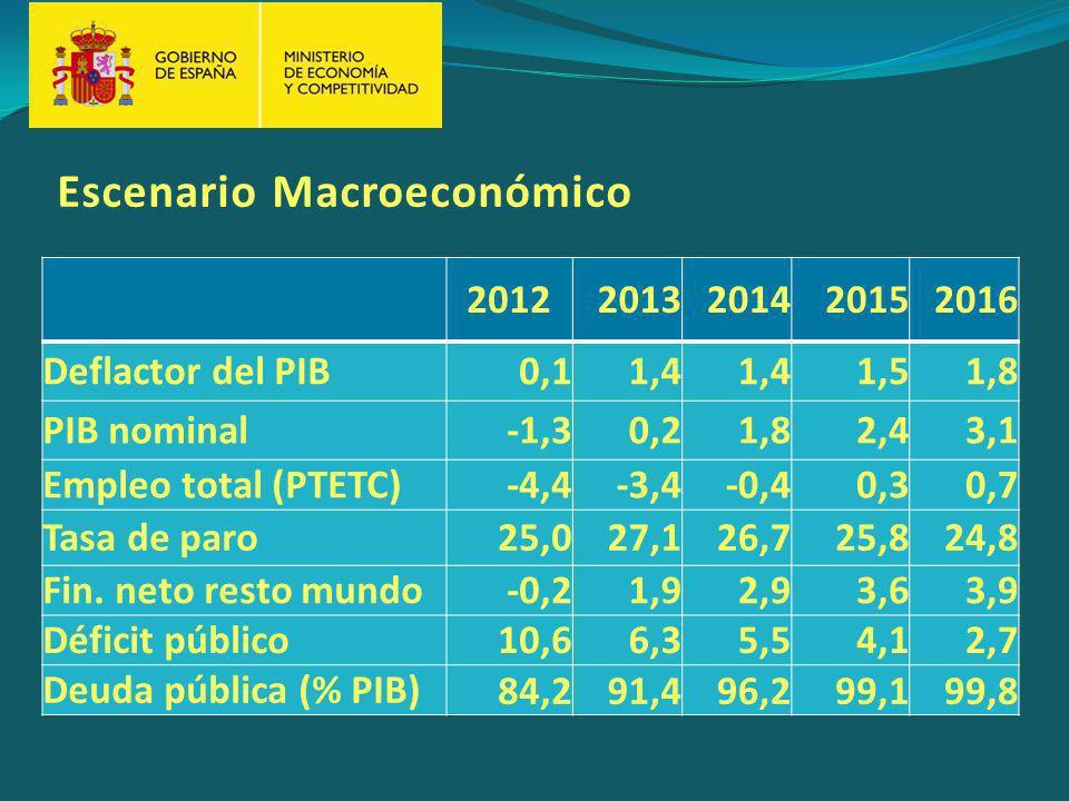 Escenario Macroeconómico 20122013201420152016 Deflactor del PIB0,11,4 1,51,8 PIB nominal-1,30,21,82,43,1 Empleo total (PTETC)-4,4-3,4-0,40,30,7 Tasa de paro25,027,126,725,824,8 Fin.