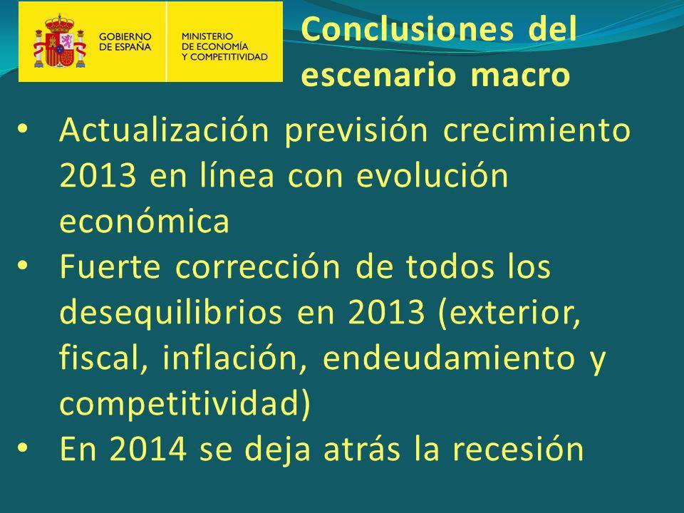 Actualización previsión crecimiento 2013 en línea con evolución económica Fuerte corrección de todos los desequilibrios en 2013 (exterior, fiscal, inflación, endeudamiento y competitividad) En 2014 se deja atrás la recesión Conclusiones del escenario macro