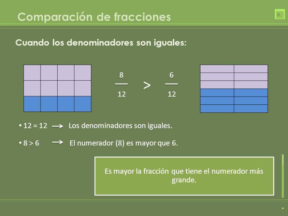 Comparación de fracciones 12 = 12 Los denominadores son iguales. 8 12 6 12 > 8 > 6 El numerador (8) es mayor que 6. Es mayor la fracción que tiene el
