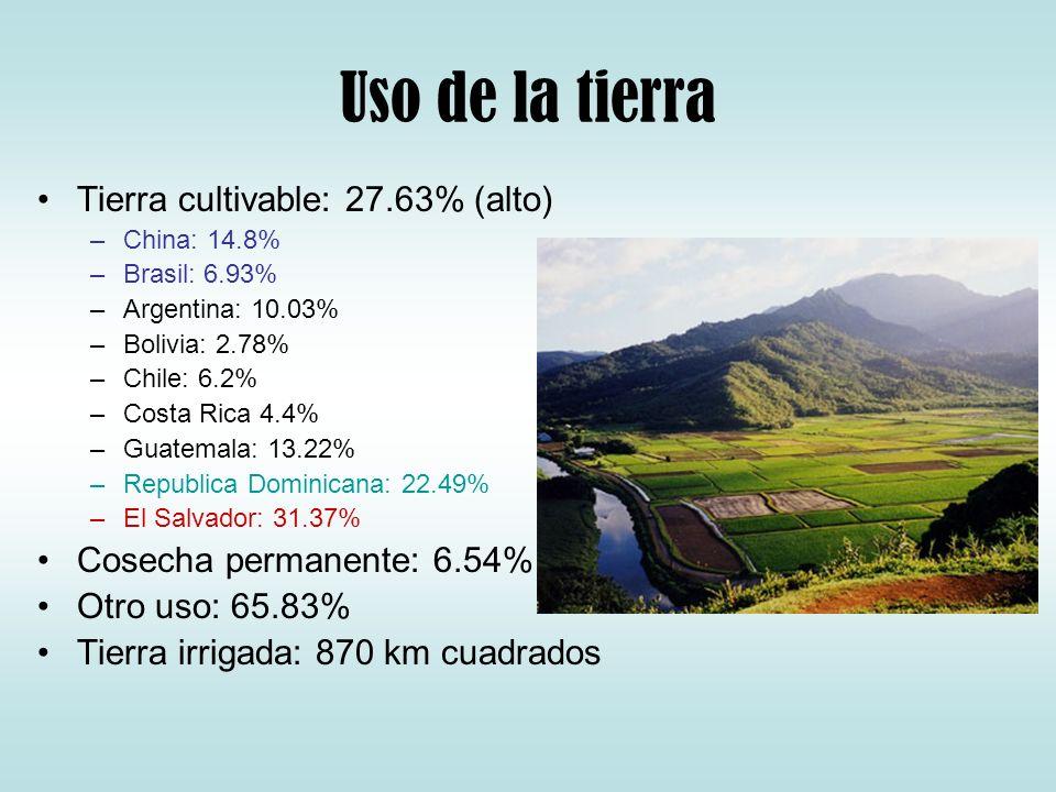 Uso de la tierra Tierra cultivable: 27.63% (alto) –China: 14.8% –Brasil: 6.93% –Argentina: 10.03% –Bolivia: 2.78% –Chile: 6.2% –Costa Rica 4.4% –Guate