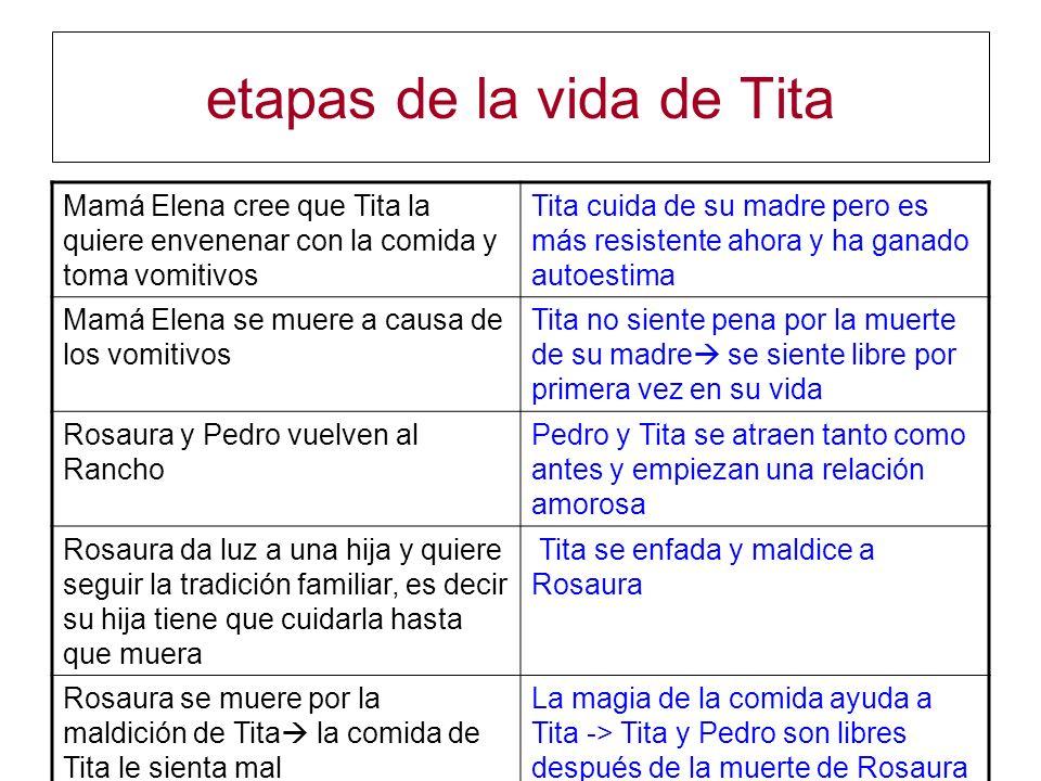 etapas de la vida de Tita Mamá Elena cree que Tita la quiere envenenar con la comida y toma vomitivos Tita cuida de su madre pero es más resistente ah