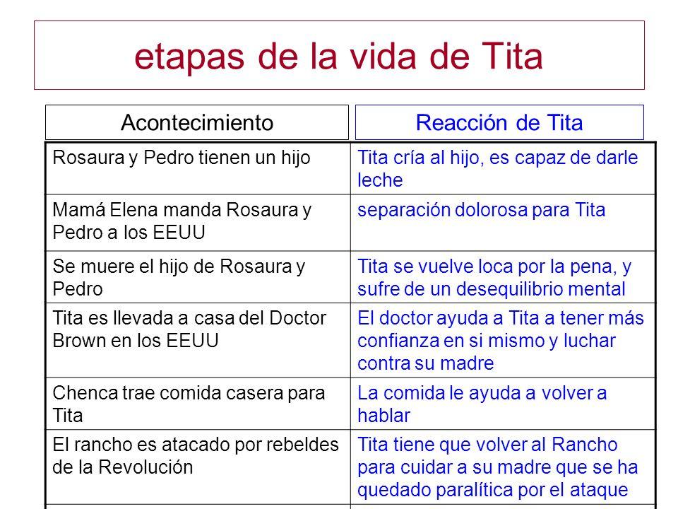 etapas de la vida de Tita Rosaura y Pedro tienen un hijoTita cría al hijo, es capaz de darle leche Mamá Elena manda Rosaura y Pedro a los EEUU separac