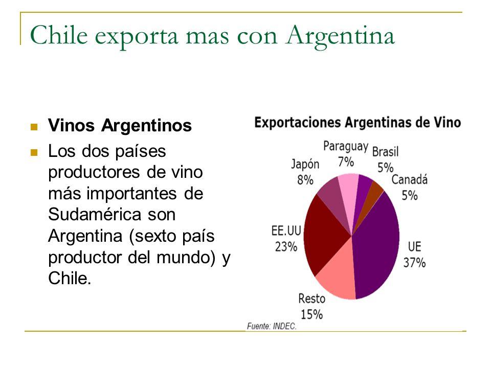 Chile exporta mas con Argentina Vinos Argentinos Los dos países productores de vino más importantes de Sudamérica son Argentina (sexto país productor