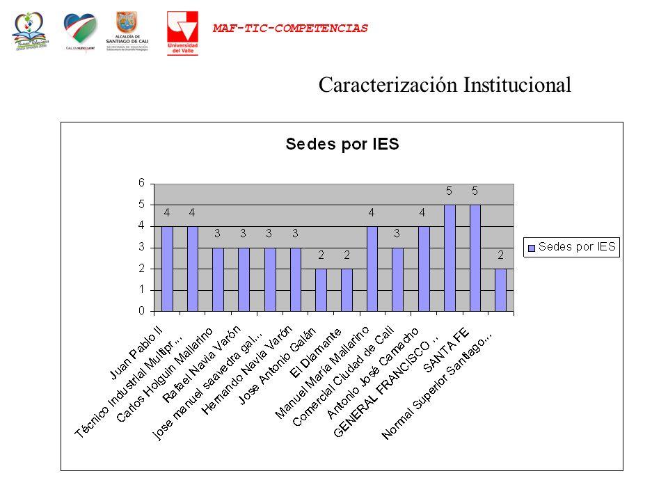 MAF-TIC-COMPETENCIAS Caracterización Institucional