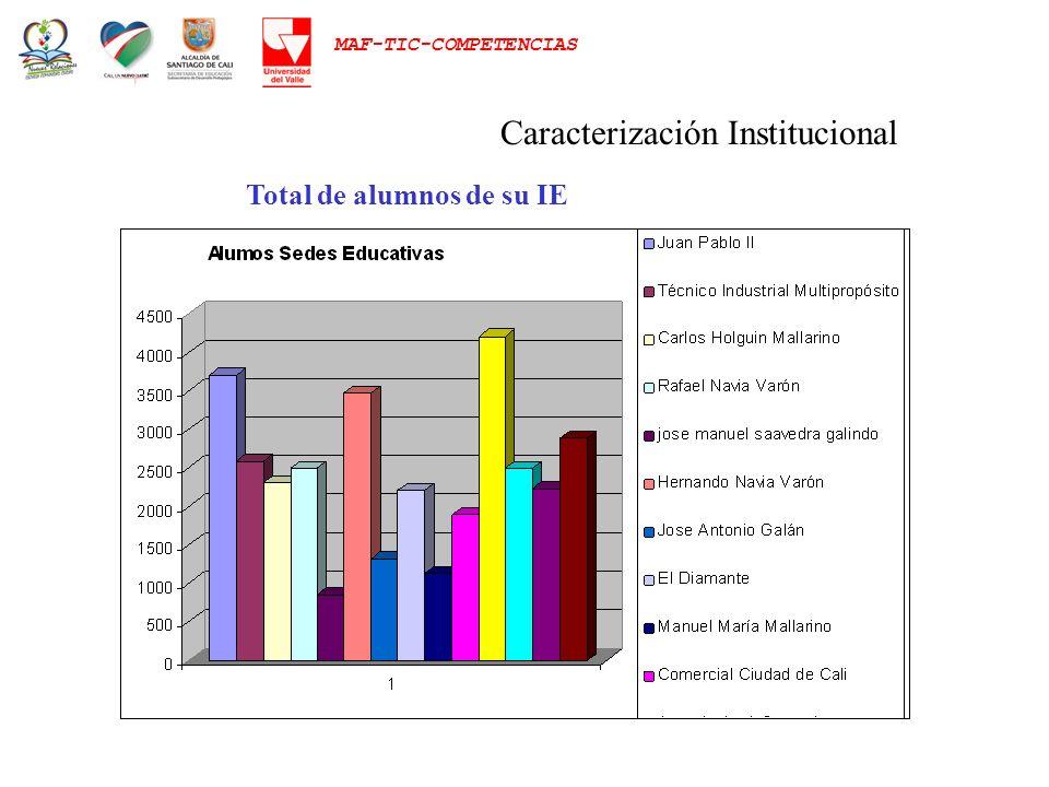 MAF-TIC-COMPETENCIAS Caracterización Institucional Total de alumnos de su IE