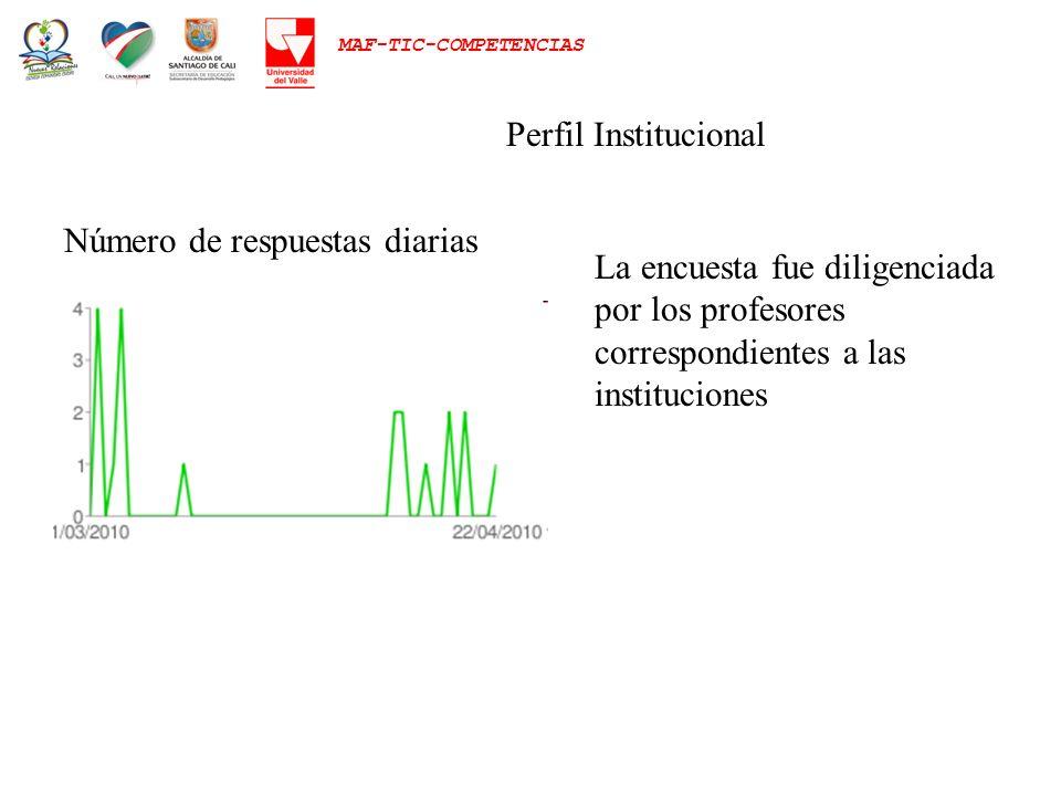 MAF-TIC-COMPETENCIAS Perfil Institucional Número de respuestas diarias La encuesta fue diligenciada por los profesores correspondientes a las instituc