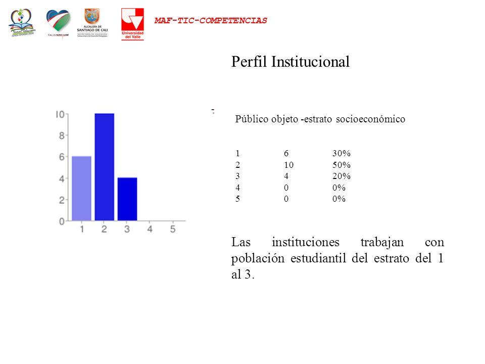MAF-TIC-COMPETENCIAS Público objeto -estrato socioeconómico 1630% 21050% 3420% 400% 500% Perfil Institucional Las instituciones trabajan con población