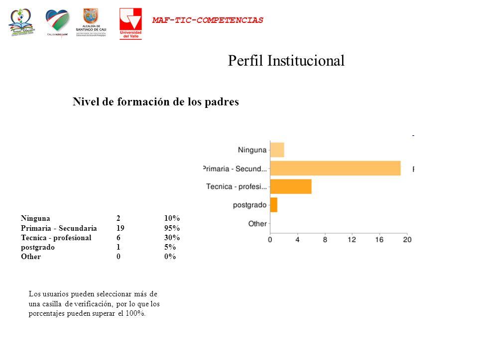 MAF-TIC-COMPETENCIAS Perfil Institucional Ninguna210% Primaria - Secundaria1995% Tecnica - profesional630% postgrado15% Other00% Los usuarios pueden s