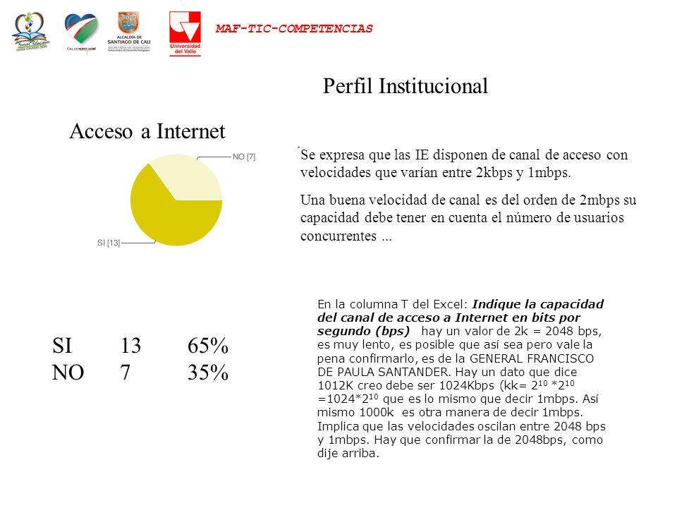 MAF-TIC-COMPETENCIAS Perfil Institucional SI1365% NO735% Acceso a Internet Se expresa que las IE disponen de canal de acceso con velocidades que varía