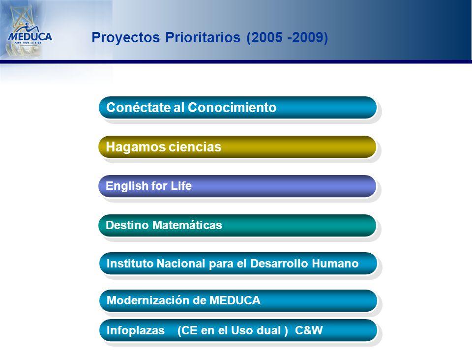 Proyectos Prioritarios (2005 -2009) Conéctate al Conocimiento Hagamos ciencias English for Life Destino Matemáticas Instituto Nacional para el Desarrollo Humano Modernización de MEDUCA Infoplazas (CE en el Uso dual ) C&W