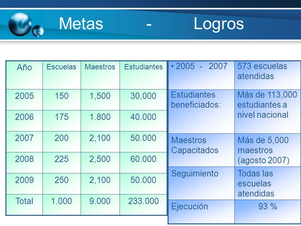 Metas - Logros Metas iniciales Año EscuelasMaestrosEstudiantes 20051501,50030,000 20061751.80040.000 20072002,10050.000 20082252,50060.000 20092502,10050.000 Total1.0009.000233.000 2005 - 2007573 escuelas atendidas Estudiantes beneficiados: Más de 113,000 estudiantes a nivel nacional Maestros Capacitados Más de 5,000 maestros (agosto 2007) SeguimientoTodas las escuelas atendidas Ejecución93 %