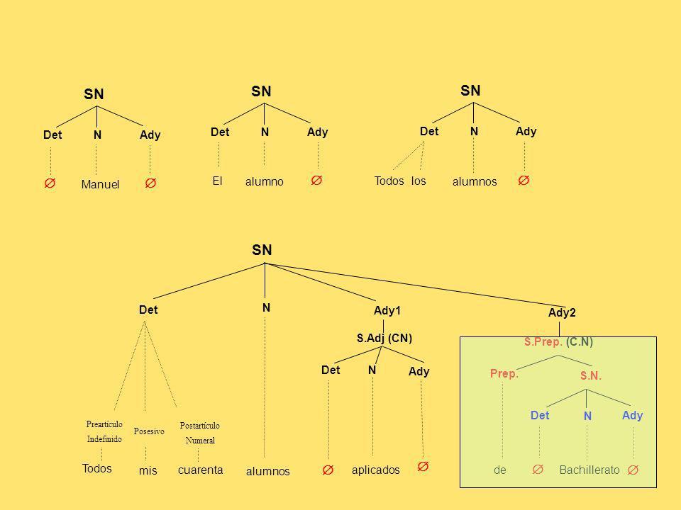 ESTRUCTURA DEL SINTAGMA PREPOSICIONAL ( Determinante ) Núcleo ( Adyacente) + ( n ) (Preartº) + [Artº/Demostº/Posesivo] + (Postartº) Manuel elalumno todoslosalumnos estemialumnoaplicado todos miscuarentaalumnosaplicados todos miscuarentaalumnosque son aplicados Prep.