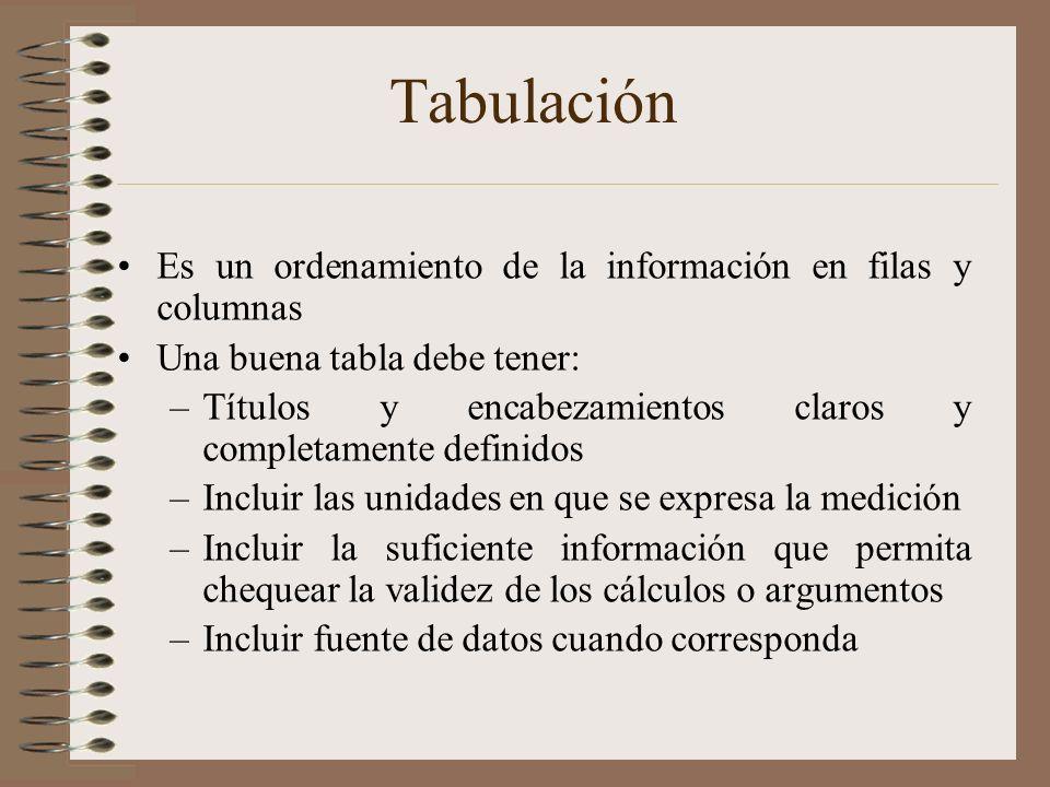 Tabulación Es un ordenamiento de la información en filas y columnas Una buena tabla debe tener: –Títulos y encabezamientos claros y completamente defi