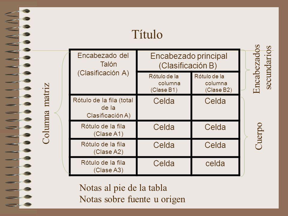 Encabezado del Talón (Clasificación A) Encabezado principal (Clasificación B) Rótulo de la columna (Clase B1) Rótulo de la columna (Clase B2) Rótulo d