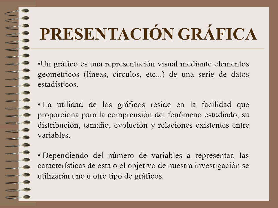 PRESENTACIÓN GRÁFICA Un gráfico es una representación visual mediante elementos geométricos (líneas, círculos, etc...) de una serie de datos estadísti