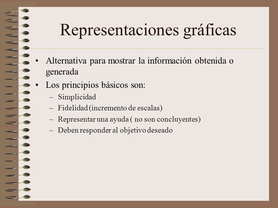 Representaciones gráficas Alternativa para mostrar la información obtenida o generada Los principios básicos son: –Simplicidad –Fidelidad (incremento