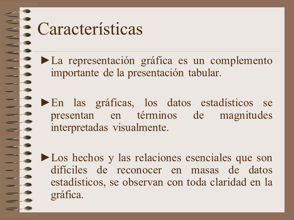 Características La representación gráfica es un complemento importante de la presentación tabular. En las gráficas, los datos estadísticos se presenta