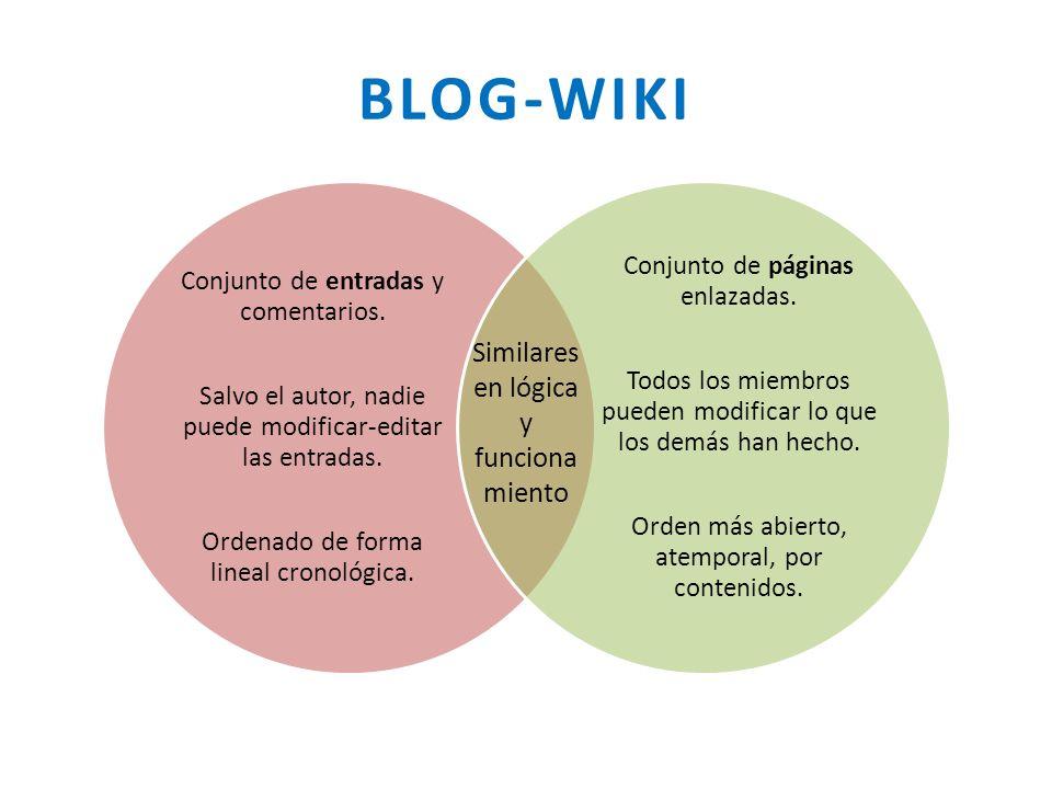 BLOG-WIKI Conjunto de entradas y comentarios. Salvo el autor, nadie puede modificar-editar las entradas. Ordenado de forma lineal cronológica. Conjunt