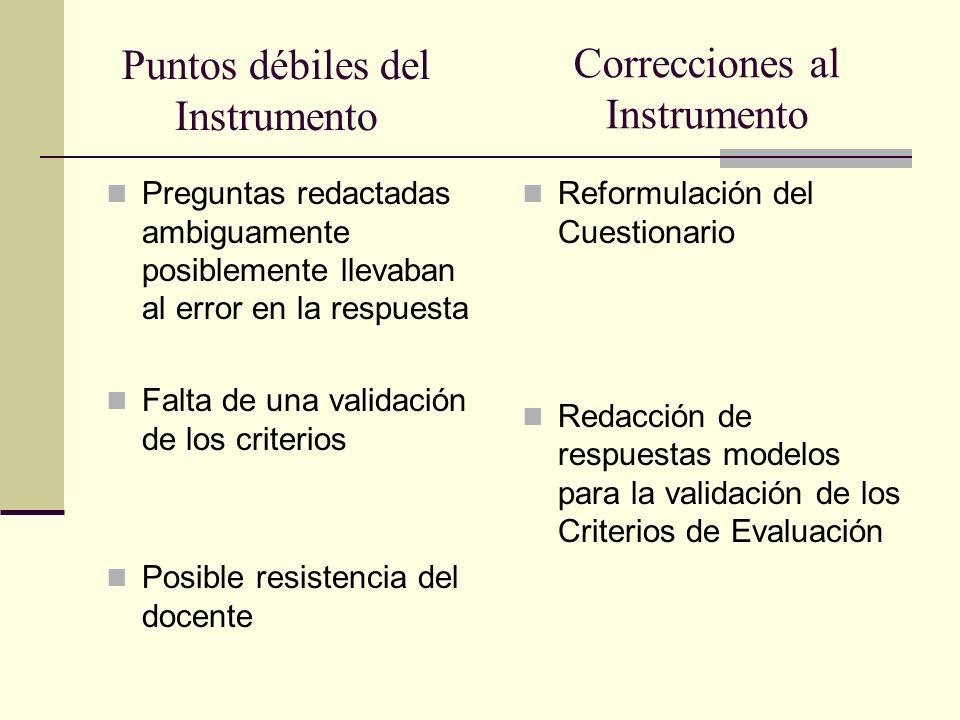 Puntos débiles del Instrumento Preguntas redactadas ambiguamente posiblemente llevaban al error en la respuesta Falta de una validación de los criteri