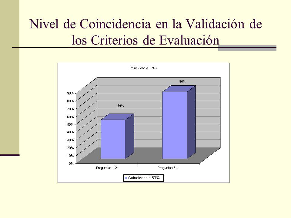 Nivel de Coincidencia en la Validación de los Criterios de Evaluación
