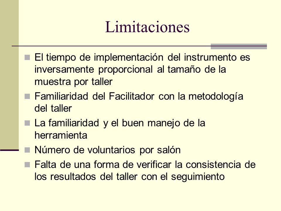 Limitaciones El tiempo de implementación del instrumento es inversamente proporcional al tamaño de la muestra por taller Familiaridad del Facilitador