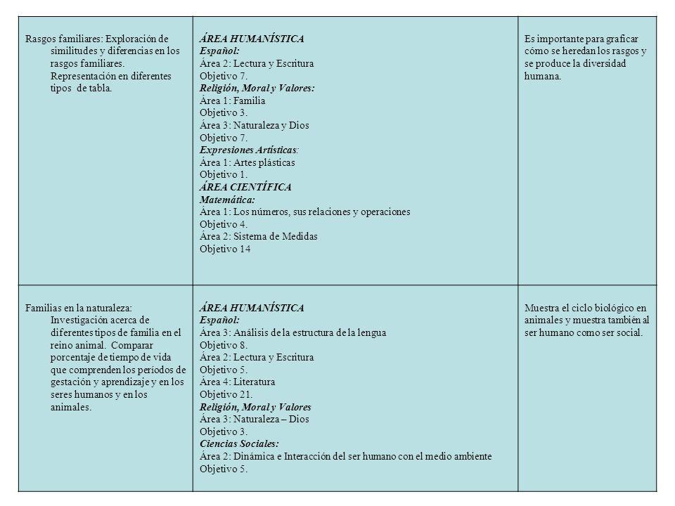 Rasgos familiares: Exploración de similitudes y diferencias en los rasgos familiares. Representación en diferentes tipos de tabla. ÁREA HUMANÍSTICA Es