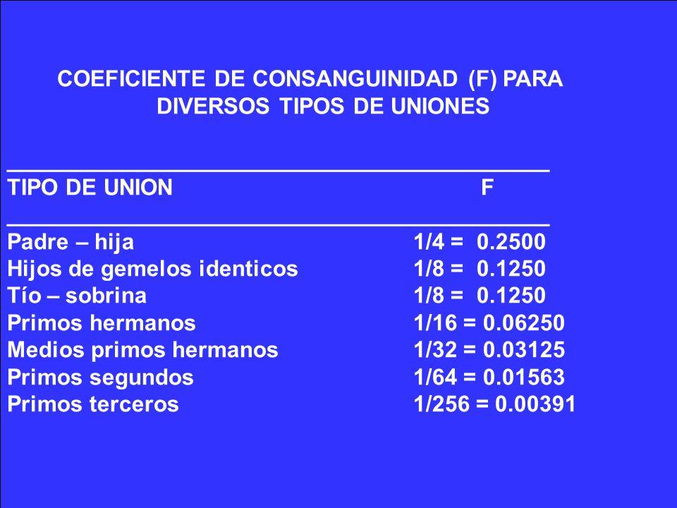 COEFICIENTE DE CONSANGUINIDAD (F) PARA DIVERSOS TIPOS DE UNIONES ___________________________________________ TIPO DE UNIONF __________________________
