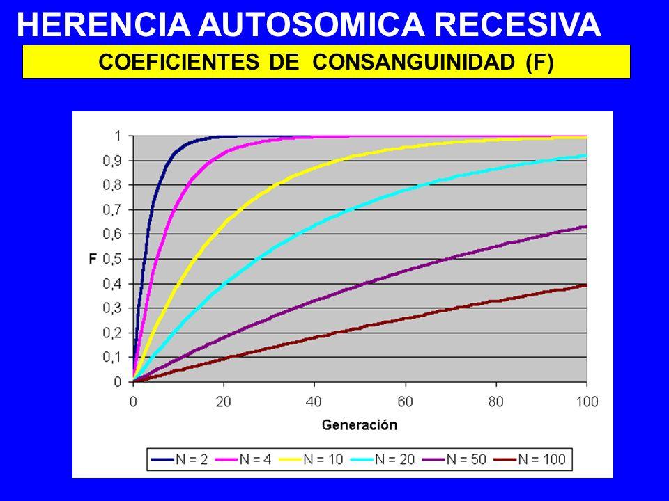 HERENCIA AUTOSOMICA RECESIVA COEFICIENTES DE CONSANGUINIDAD (F)