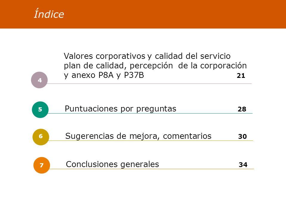 COMARCA BILBAO Satisfacción de las personas 2005 35 Áreas a mejorar (-) Los factores cuya puntuación indican un grado de satisfacción más bajo son los siguientes: Los factores más insatisfactorios en Comarca Bilbao es la Percepción de la dirección, (2,7), aunque éste no se considera especialmente influyente en la motivación laboral.