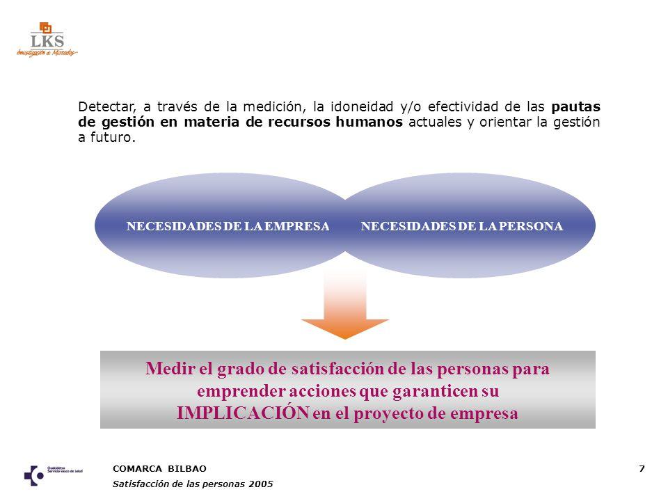 COMARCA BILBAO Satisfacción de las personas 2005 18 FACTORESMás satisfechos (+)Menos satisfechos (-) SEGURIDAD Y SALUD LABORAL Responsables y profesionales con mando (3.2) No Sanitarios (2.7) CONDICIONES DE TRABAJO Responsables y profesionales con mando (3.6) No fijo (2.8) FORMACIÓN Responsables y profesionales con mando (3.5) Facultativos (2.5) IDENT.