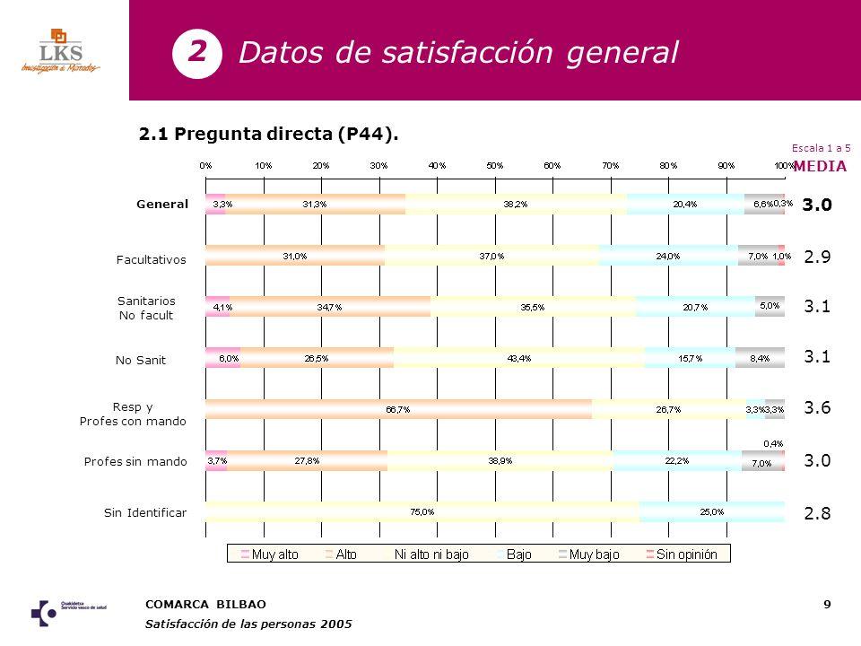 COMARCA BILBAO Satisfacción de las personas 2005 10 3.1 3.0 3.3 3.0 General Menos de 2 años De 2 a 5 años De 5 a 15 años Más de 15 años MEDIA Pregunta directa (P44).