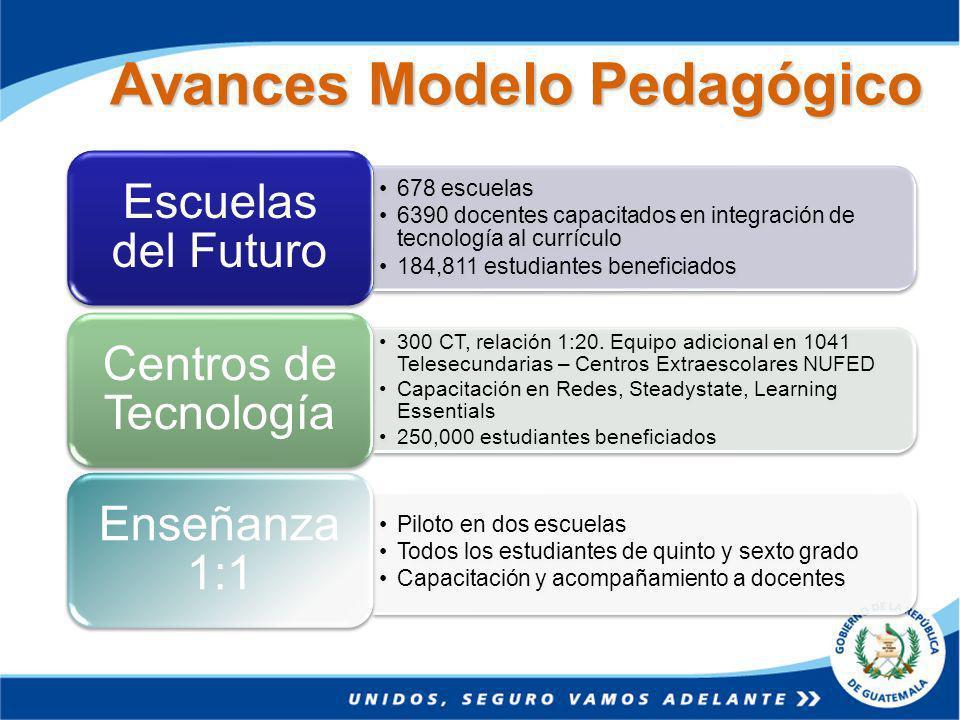 Avances Modelo Pedagógico 678 escuelas 6390 docentes capacitados en integración de tecnología al currículo 184,811 estudiantes beneficiados Escuelas del Futuro 300 CT, relación 1:20.