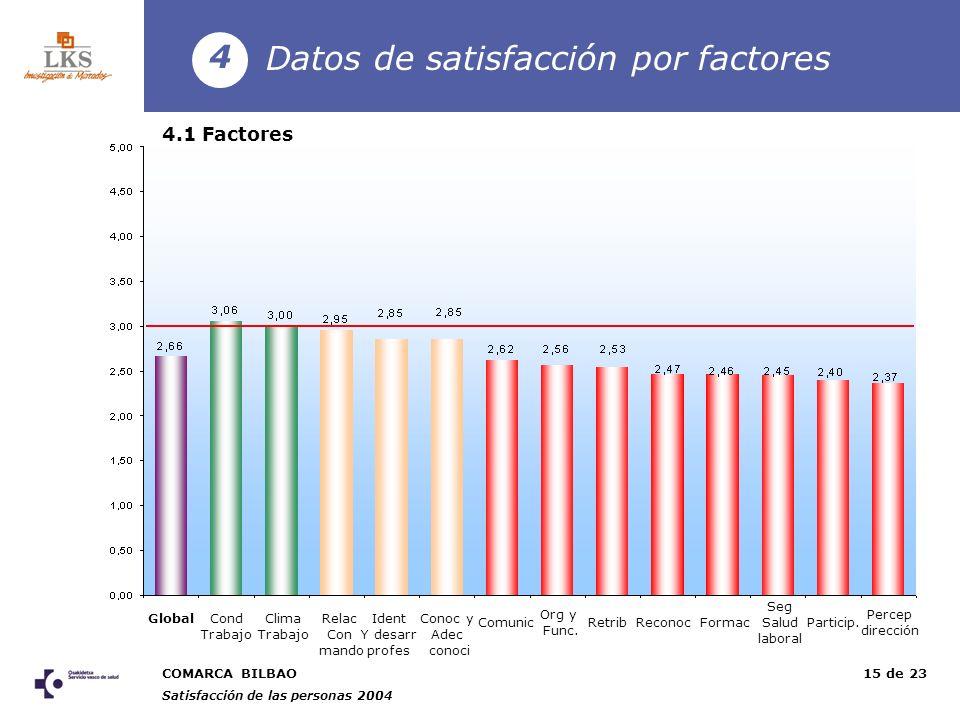 COMARCA BILBAO Satisfacción de las personas 2004 15 de 23 Datos de satisfacción por factores 4 4.1 Factores GlobalCond Trabajo Clima Trabajo Relac Con mando Ident Y desarr profes Conoc y Adec conoci Comunic Org y Func.
