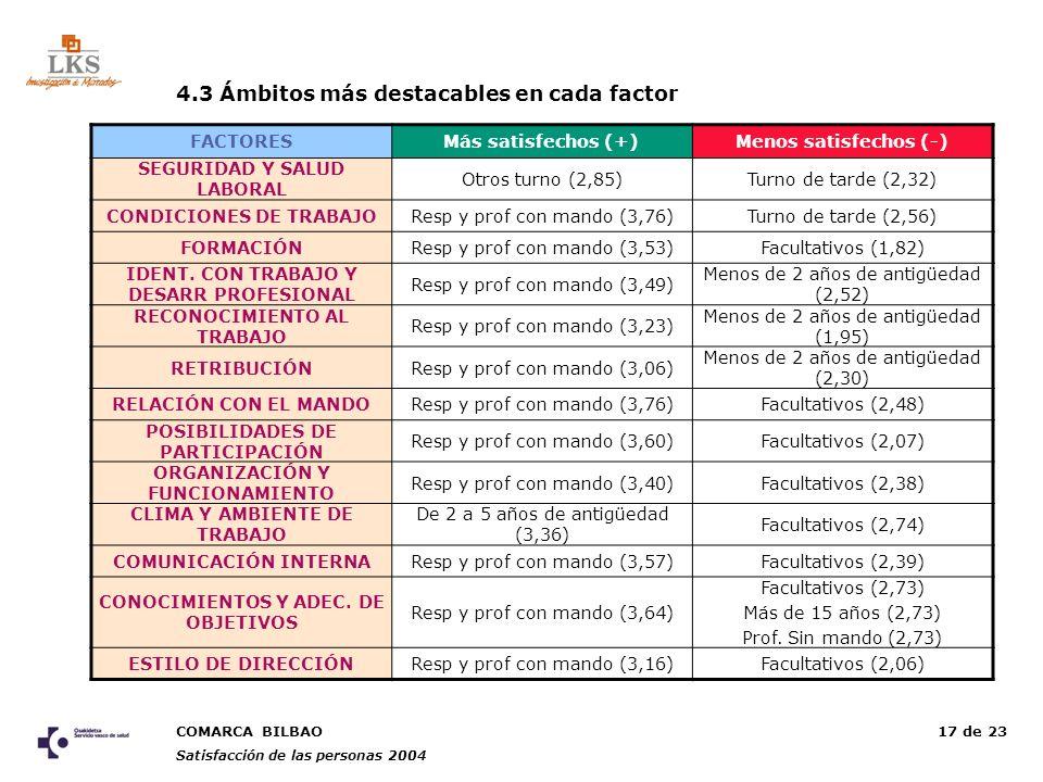 COMARCA BILBAO Satisfacción de las personas 2004 17 de 23 FACTORESMás satisfechos (+)Menos satisfechos (-) SEGURIDAD Y SALUD LABORAL Otros turno (2,85)Turno de tarde (2,32) CONDICIONES DE TRABAJOResp y prof con mando (3,76)Turno de tarde (2,56) FORMACIÓNResp y prof con mando (3,53)Facultativos (1,82) IDENT.